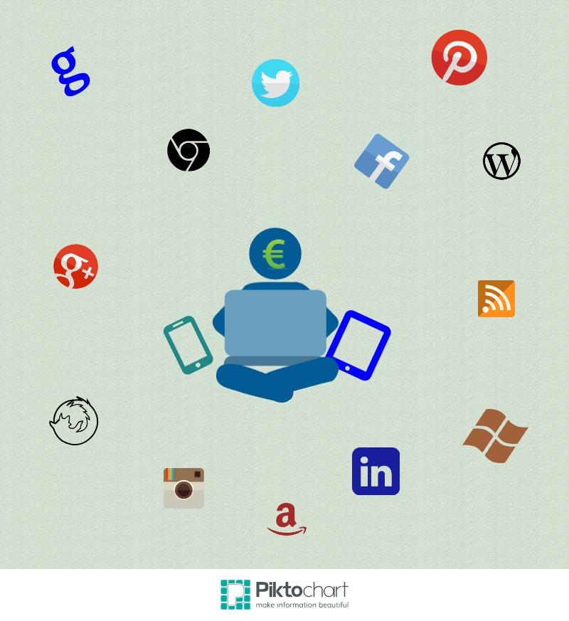 Cambios en la compra por la incursión de Internet